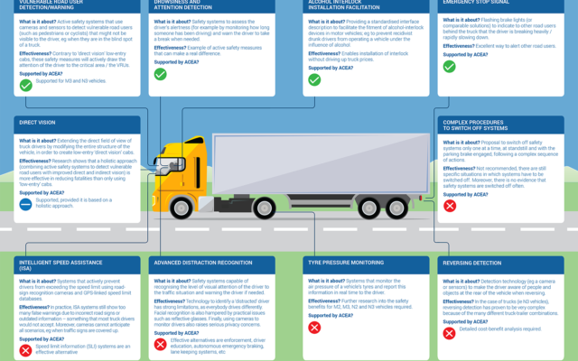 European Automobile Manufacturers' Association (ACEA) reveals new vehicle safety measures proposed for heavy-duty vehicles